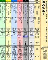 第28S:04月4週 福島牝馬S