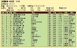 第17S:06月5週 宝塚記念 成績