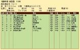 第20S:03月5週 高松宮記念 成績
