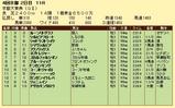 第19S:10月2週 京都大賞典 成績