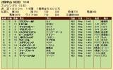 第32S:03月4週 スプリングS 成績