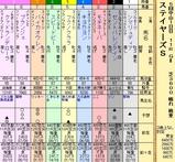 第17S:12月2週 ステイヤーズS