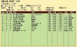 第31S:09月2週 小倉2歳S 成績