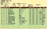 第18S:07月4週 函館記念 成績