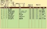 第21S:09月3週 京成杯オータムHC 成績
