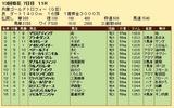 第30S:12月5週 兵庫GT 成績