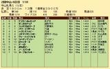 第31S:03月3週 中山牝馬S 成績