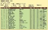 第19S:06月3週 エプソムC 成績