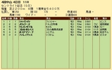 第23S:09月4週 セントライト記念 成績