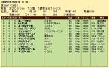 第28S:12月4週 愛知杯 成績