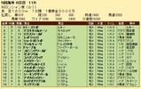 第32S:08月4週 ムーランドロンシャン賞 成績