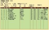 第28S:07月2週 七夕賞 成績