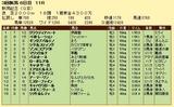 第18S:09月1週 新潟記念 成績