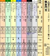 第30S:10月1週 凱旋門賞