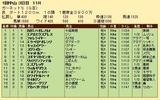第26S:01月2週 ガーネットS 成績