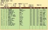 第22S:06月5週 帝王賞 成績
