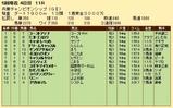 第25S:05月2週 兵庫CS 成績