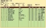 第20S:10月3週 秋華賞 成績