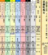 第24S:02月1週 京都牝馬S