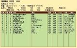 第29S:11月3週 福島記念 成績