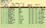 第27S:09月2週 新潟2歳S 成績