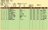 第27S:03月2週 中京記念 成績
