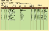 第35S:03月5週 ドバイGS 成績