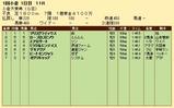第35S:02月2週 小倉大賞典 成績