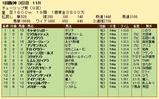 第32S:03月2週 チューリップ賞 成績