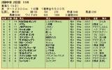 第31S:05月4週 東海S 成績
