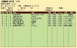 第24S:03月4週 阪神大賞典 成績