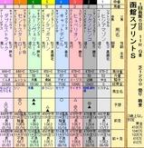 第19S:07月1週 函館スプリントS