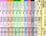 第17S:03月1週 中山記念