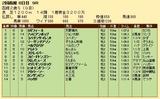 第26S:08月2週 函館2歳S 成績