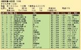 第28S:02月3週 きさらぎ賞 成績