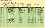 第27S:08月3週 ジャックルマロワ賞 成績