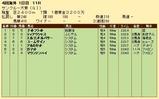 第34S:06月4週 サンクルー大賞 成績