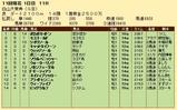 第23S:10月2週 白山大賞典 成績
