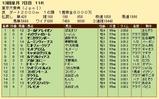 第32S:12月5週 東京大賞典 成績