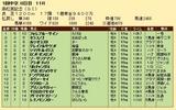 第29S:03月5週 高松宮記念 成績