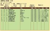 第26S:03月2週 オーシャンS 成績