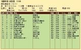 第21S:03月5週 高松宮記念 成績