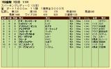 第32S:07月2週 スパーキングレディーC 成績