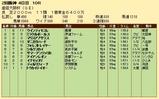 第34S:04月1週 産経大阪杯 成績
