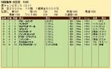 第23S:09月1週 愛チャンピオンS 成績