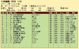 第35S:12月1週 クイーン賞 成績