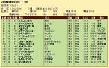 第26S:04月2週 桜花賞 成績