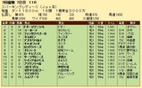第33S:07月2週 スパーキングレディーC 成績