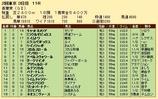 第30S:05月1週 青葉賞 成績