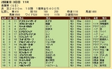 第29S:05月1週 青葉賞 成績